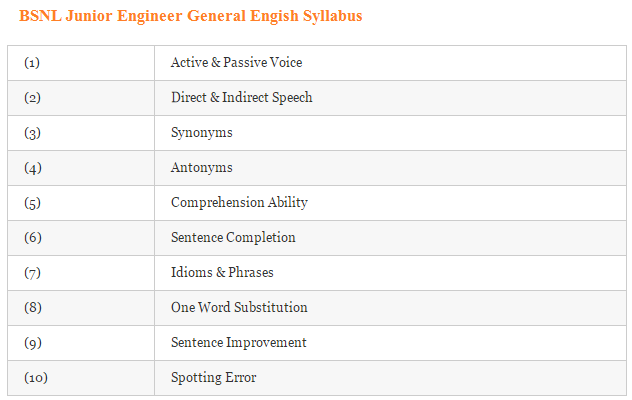 BSNL Junior Engineer and TTA Syllabus