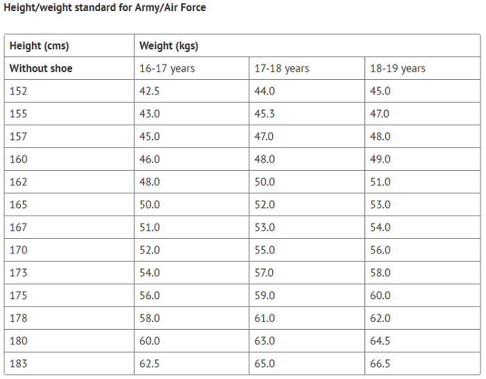 NDA Physical Height and weight details for Army and Air Force