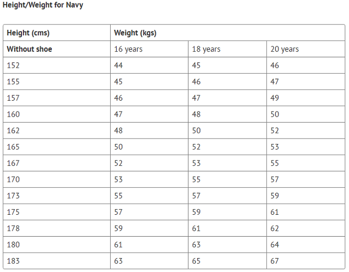 NDA Physical Height and weight details for Navy