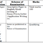 SSC CGL Descriptive Paper Tips for Writing Essay, Precis, Letter, Application Writing