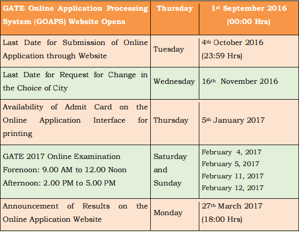 Gate Results: GATE 2017 Application Form Details- Apply Online & Last