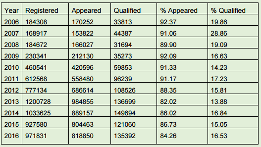 No of qualified and Appeared students in Gate previous years