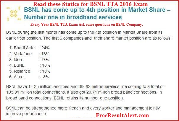 BSNL JE Answer Key 2016 Name Wise