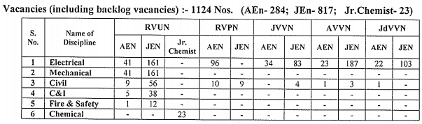 rvunl recruitment 2016 for jen & aen for 1124 post