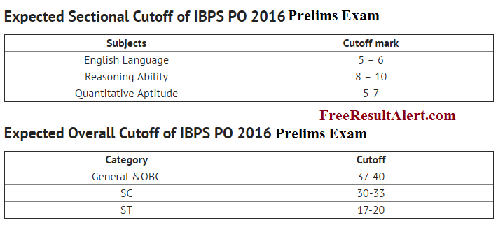 ibps po prelims 2016 exam analysis today