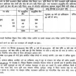 RSMSSB Lab Assistant Recruitment 2016