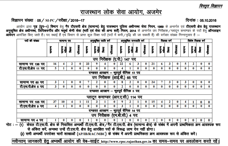 rajasthan police si recruitment notification