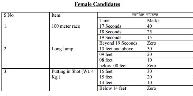 Rajasthan Police Sub inspector Physical 2019