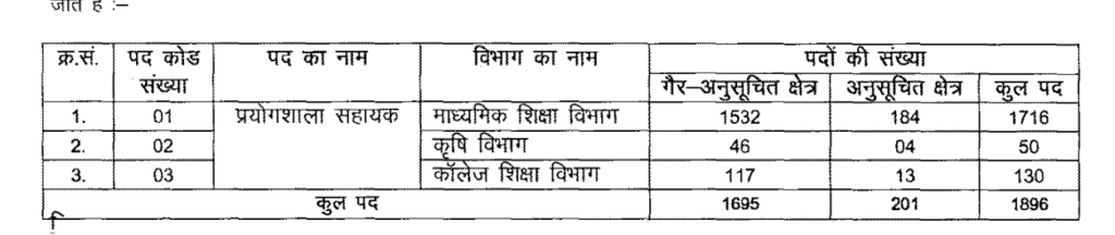 lab-assistant-result-date-2016