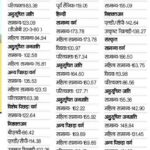 Panchayati Raj 3rd Grade Teacher Cut Off Marks 2012 जिला वाइज Revised 1st, 2nd Level District Wise Merit List