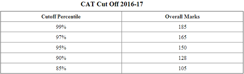 CAT Cut Off Marks 2018