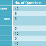IBPS RRB Clerk Mains Analysis 2016, {18 Dec} Slot Wise Review, Questions