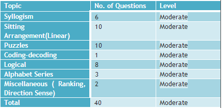 IBPS RRB Clerk Mains Review 2016
