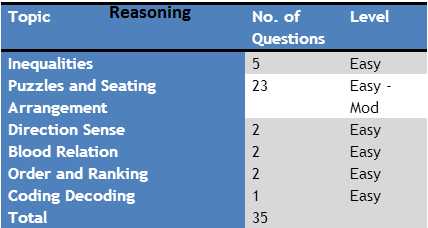 SBI PO Prelims Analysis 2017 Reasoning