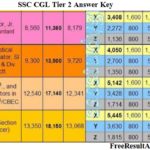SSC CGL Tier 2 Answer Key 2016 for  Date 30, 1,2 Response @ssc.nic.in
