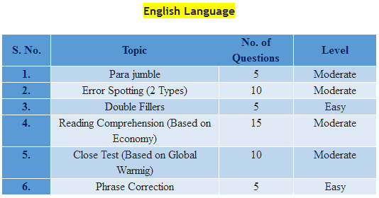 Syndicate PO exam Analysis 2017- English