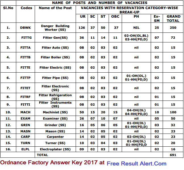 OFB Answer key 2017