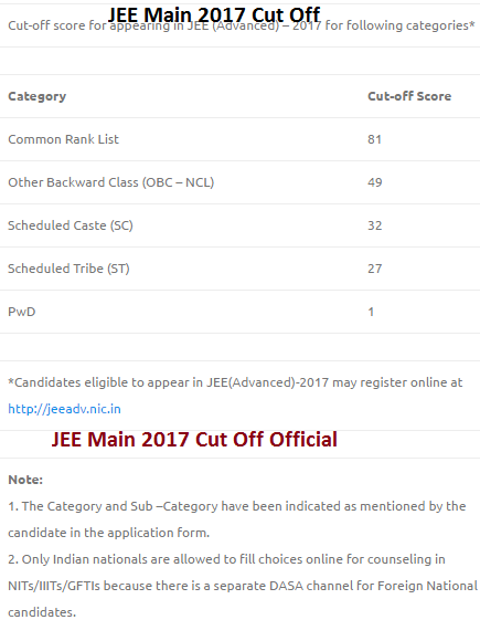 JEE Main 2017 Cut Off