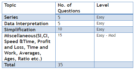 NIACL Answer Key