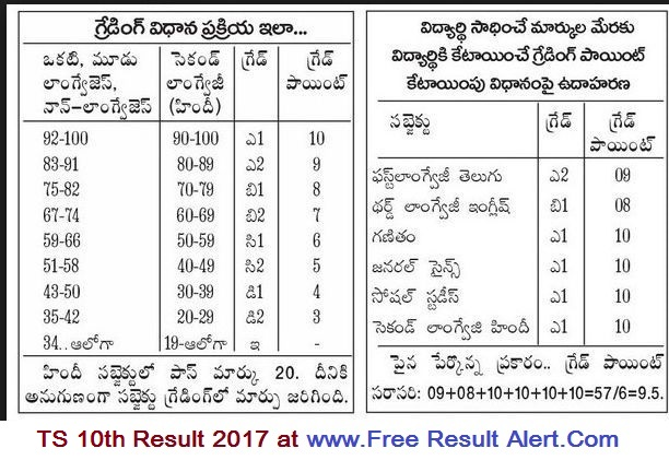 ts 10th result 2017