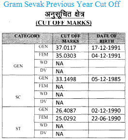 Gram Sevak Cut Off 2018