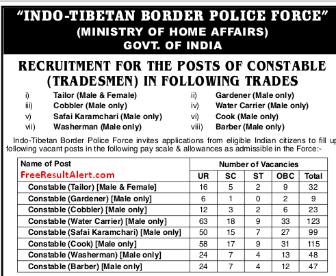 ITBP Constable Admit card 2017
