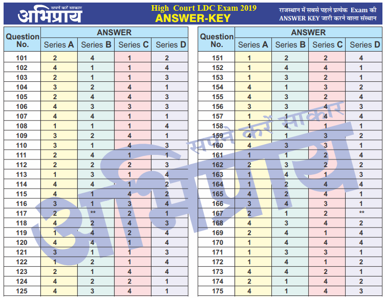 Rajasthan High Court LDC Answer key 2019