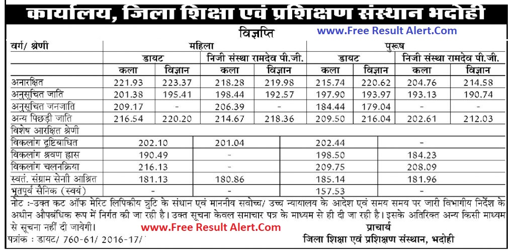 UP btc Seat Allotment Result 2019