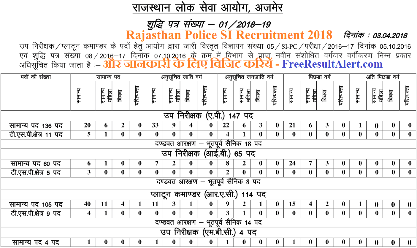 Rajasthan Police SI Recruitment 2018