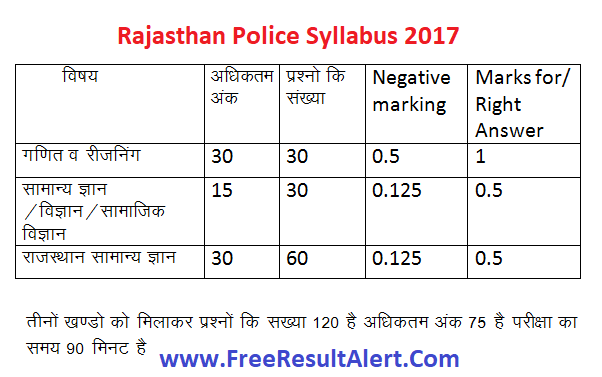 rajasthan police syllabus 2017 in hindi