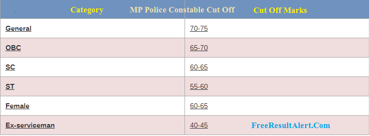 MP Police Constable Cut Off 2018