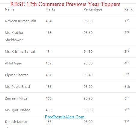 RBSE 12th Commerce Result 2018 Name Wise