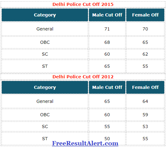 Delhi Police Constable Cut Off