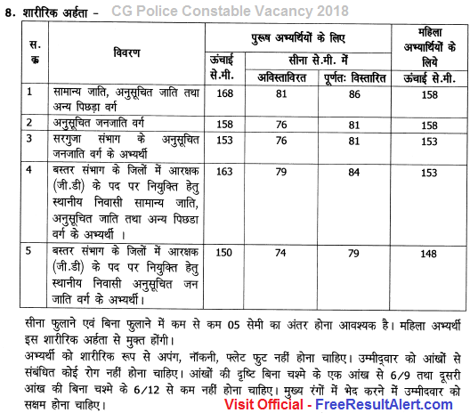 cg police constable vacancy 2018