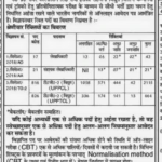 UPPCL Technician Recruitment 2018