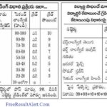AP 10th Class Results 2019