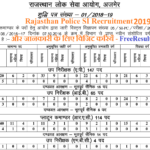 Rajasthan Police SI Recruitment 2019