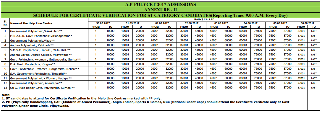 AP Polycet 2019 Results