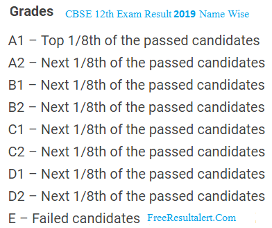 CBSE 12th Result 2019 Name Wise
