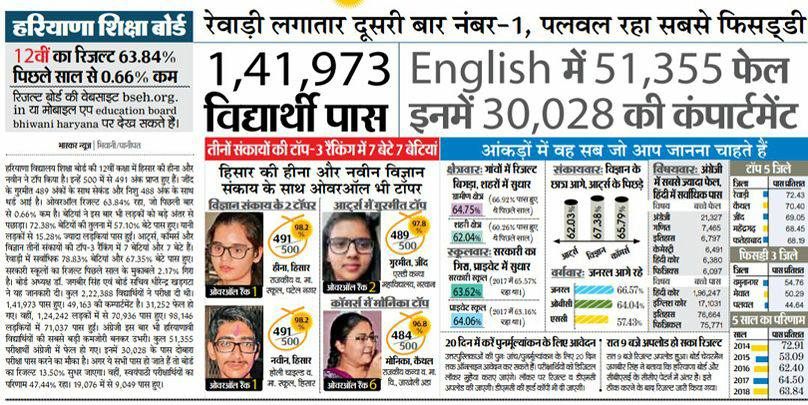 HBSE 12th Result 2018