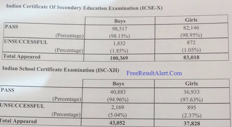ICSE Class 10th Result 2019