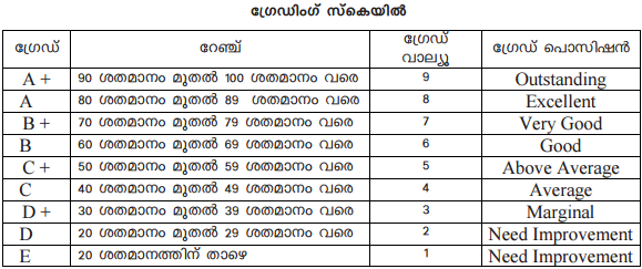 Kerala Plus One Result School Wise