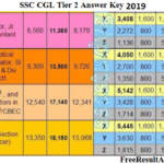 SSC CGL Tier 2 Answer Key 2019