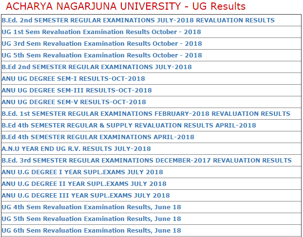 ANU Degree Results 2019 BA BSc BCom 2nd 4th 6th Sem