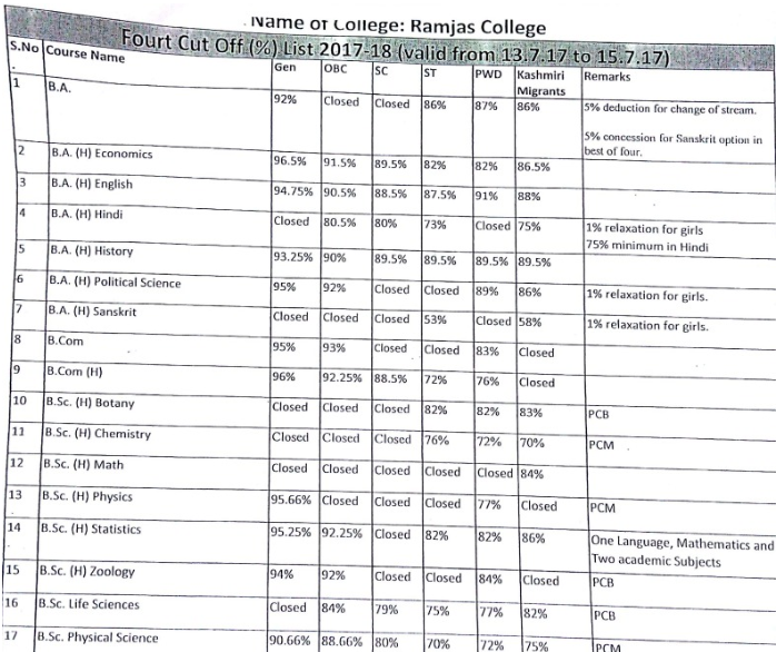 Ramjas College Cut off 2018
