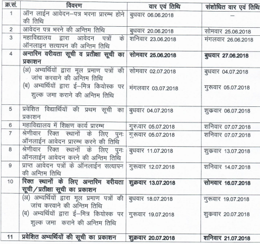 GD College Alwar Cut Off List 2018