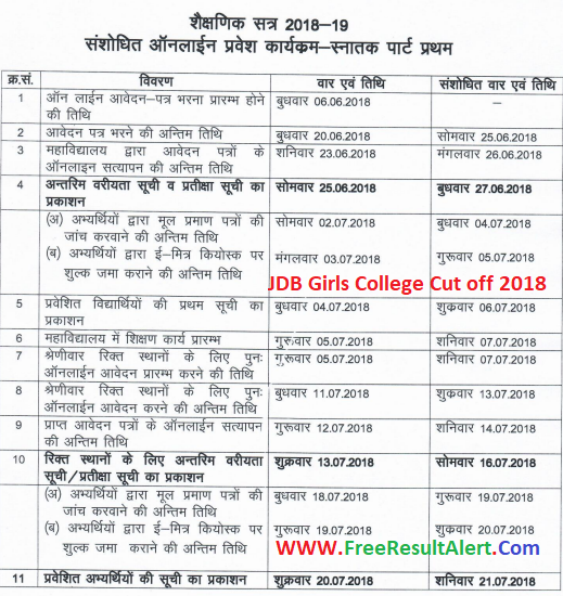 JDB College Kota Cut off List 2018