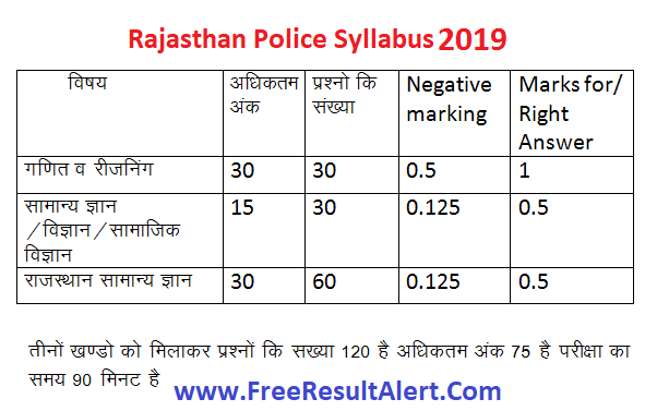 rajasthan police syllabus 2019 in hindi