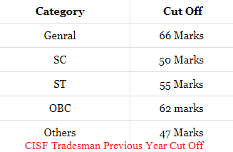 CISF Tradesman Cut Off 2018