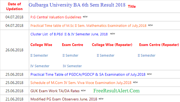 Gulbarga University BA 6th Sem Result 2018